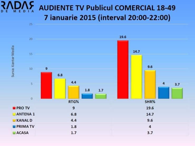 Audiente TV 7 ian 2015 publicul comercial (2)