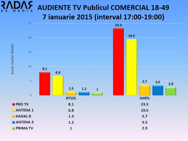 Audiente TV 7 ian 2015 publicul comercial (4)