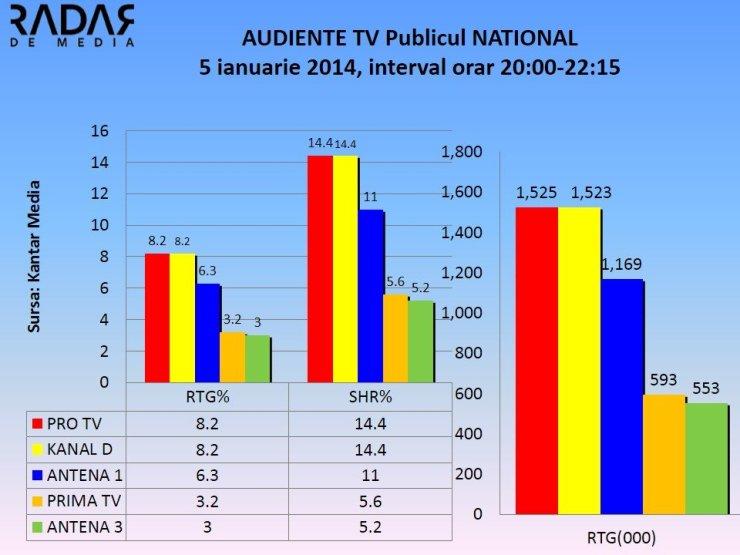Audiente Tv 5 ianuarie 2015 Puterea destinului vs Tradarea (2)