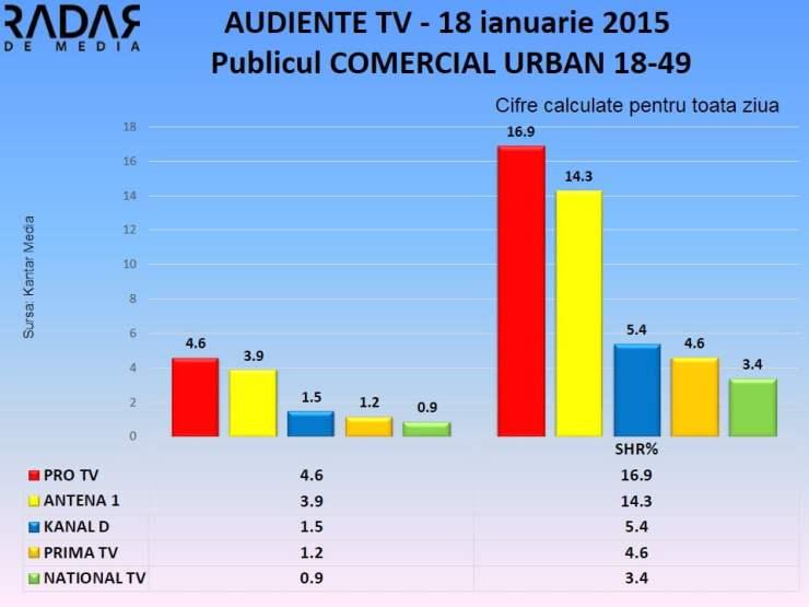 Audiente tv 18 ianuarie 2015 publicul comercial (1)