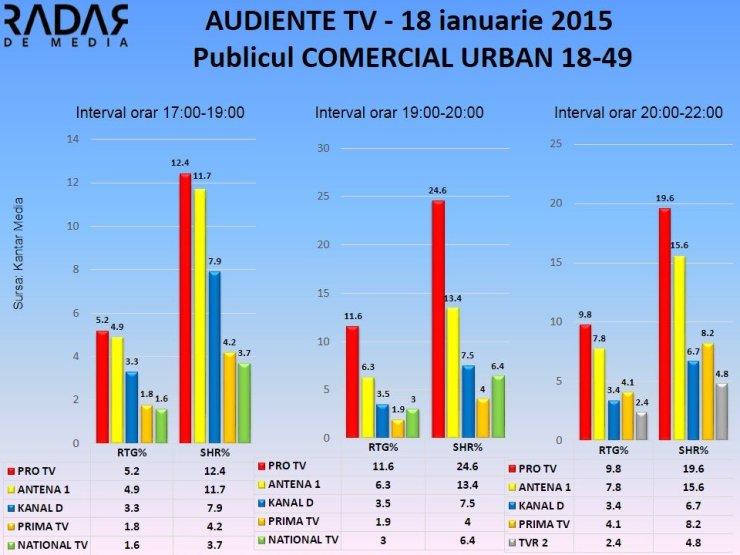 Audiente tv 18 ianuarie 2015 publicul comercial (2)