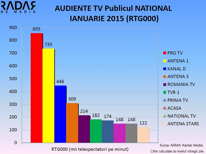 AUDIENTE TV IANUARIE 2015  (1) NATIONAL RTG000
