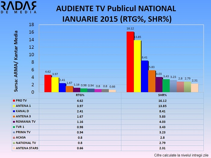 AUDIENTE TV IANUARIE 2015  (4) NATIONAL