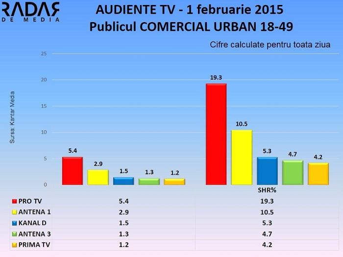 Audiente TV 1 februarie 2015 - Publicul comercial (1)
