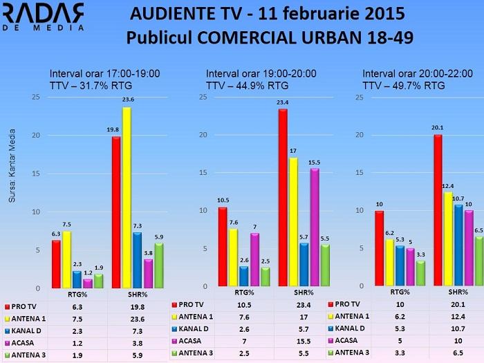 Audiente TV 11 februarie 2015 - publicul comercial (1)