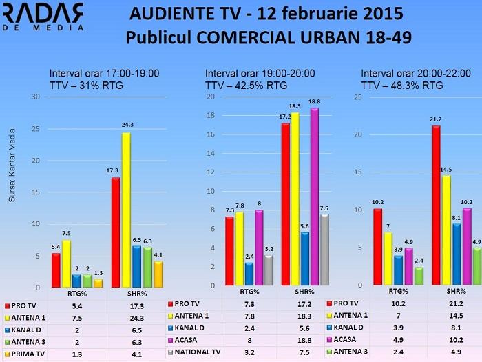 Audiente TV 12 februarie 2015 - publicul comercial (1)
