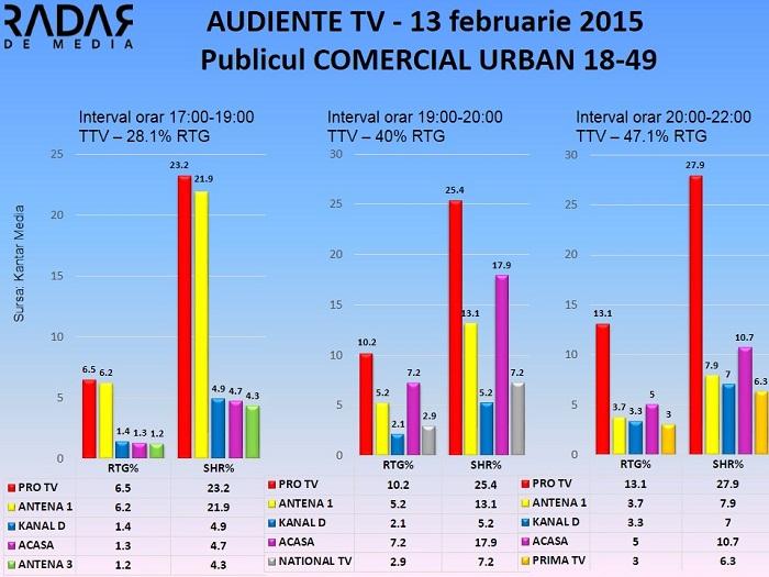 Audiente TV 13 februarie 2015 - Publicul comercial (2)