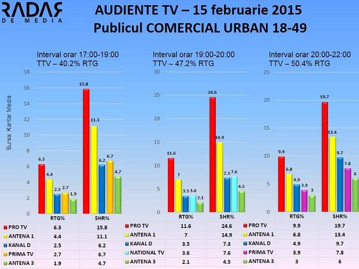 Audiente TV 15 februarie 2015 - publicul comercial (2)