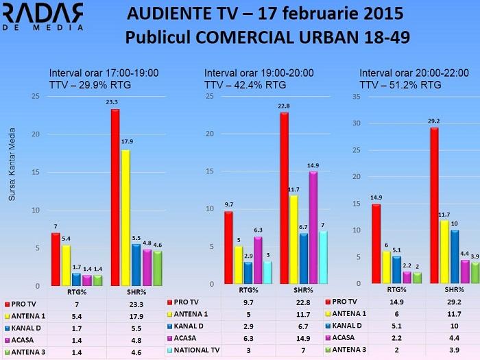 Audiente TV 17 februarie 2015 - publicul comercial (1)