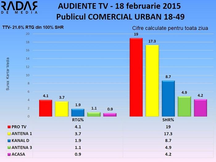 Audiente TV 18 februarie 2015 - publicul comercial (1)