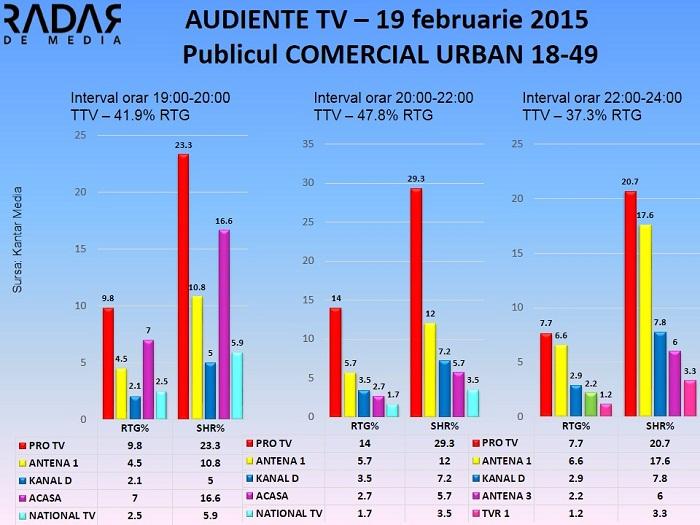 Audiente TV 19 februarie 2015 - publicul comercial (2)