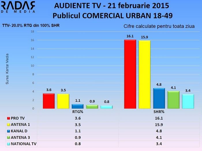 Audiente TV 21 februarie 2015 - publicul comercial (1)