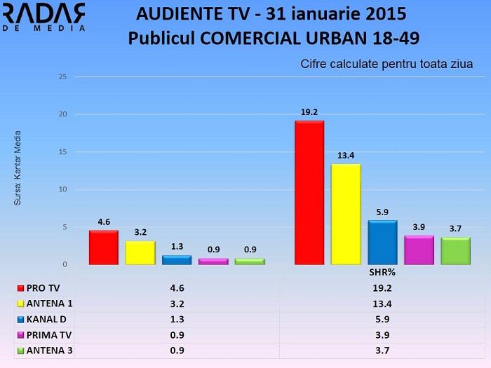 Audiente TV 31 ianuarie 2015 - publicul comercial (1)