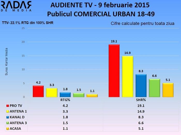 Audiente TV 9 februarie 2015 - publicul comercial (1)