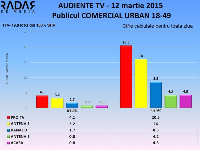 Audiente TV 12 martie 2015 - publicul comercial (1)