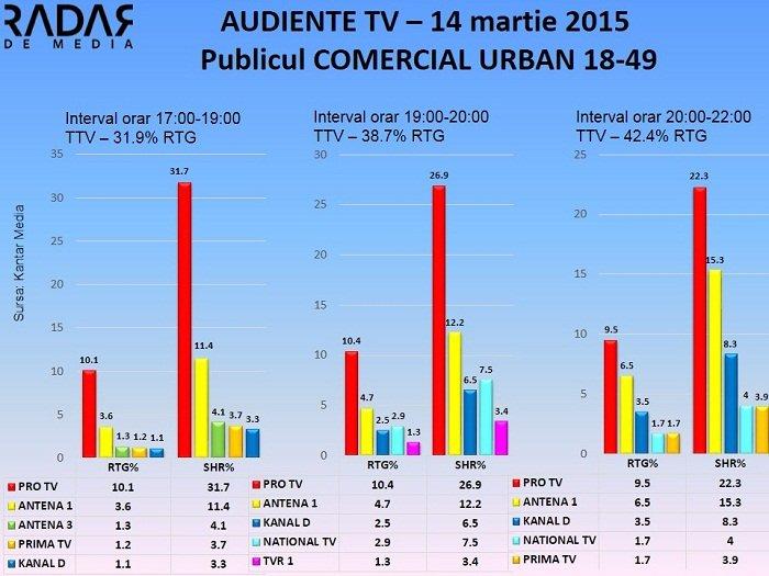 Audiente TV 14 martie 2015 - publicul comercial (2)