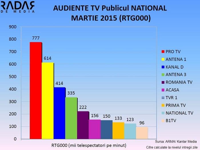 Audiente Generale MARTIE 2015 NATIONAL