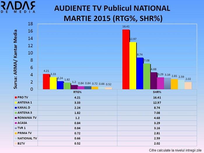 Audiente Generale MARTIE 2015 PUBLICUL NATIONAL