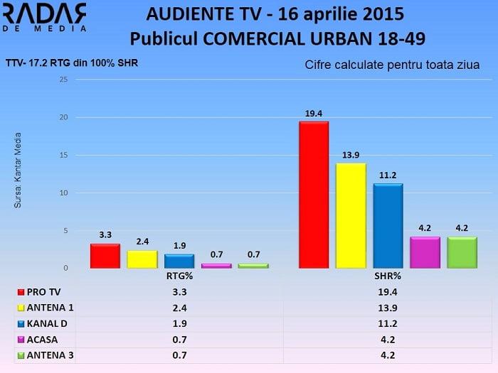 Audiente TV 16 aprilie 2015 - publicul comercial (2)