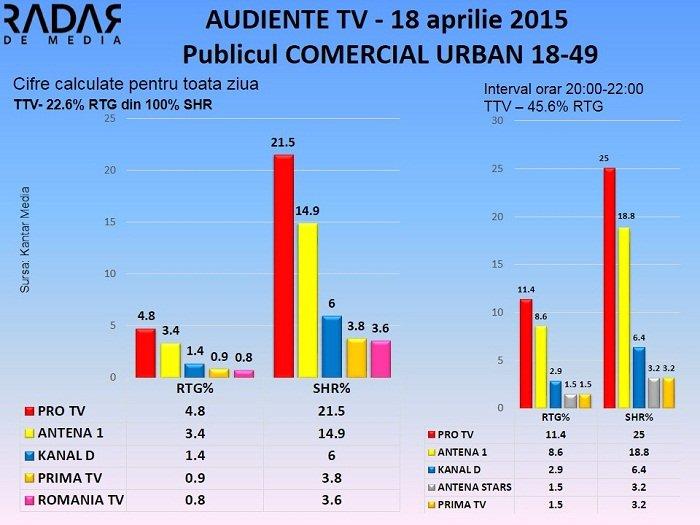 Audiente TV 18 aprilie 2015 - publicul comercial