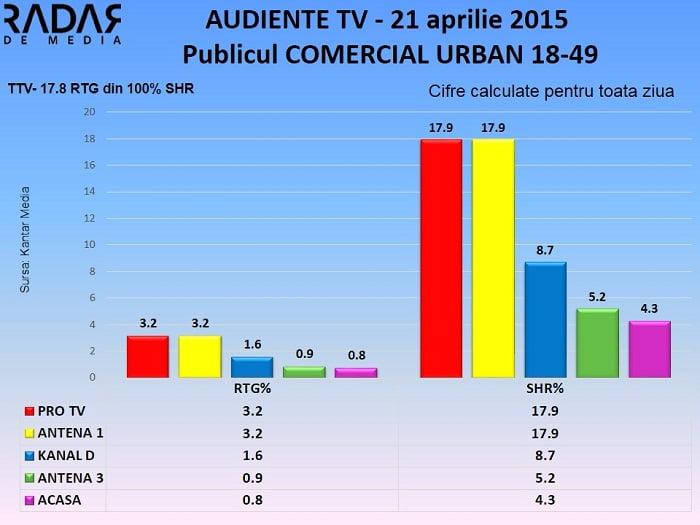 Audiente TV 21 aprilie 2015 - publicul comercial (2)