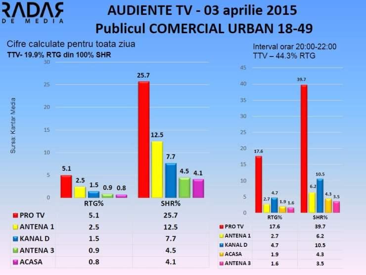Audiente TV  3 aprilie 2015 - publicul comercial