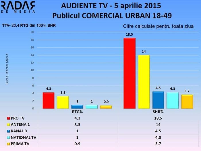 Audiente TV 5 aprilie 2015 - publicul comercial (2)