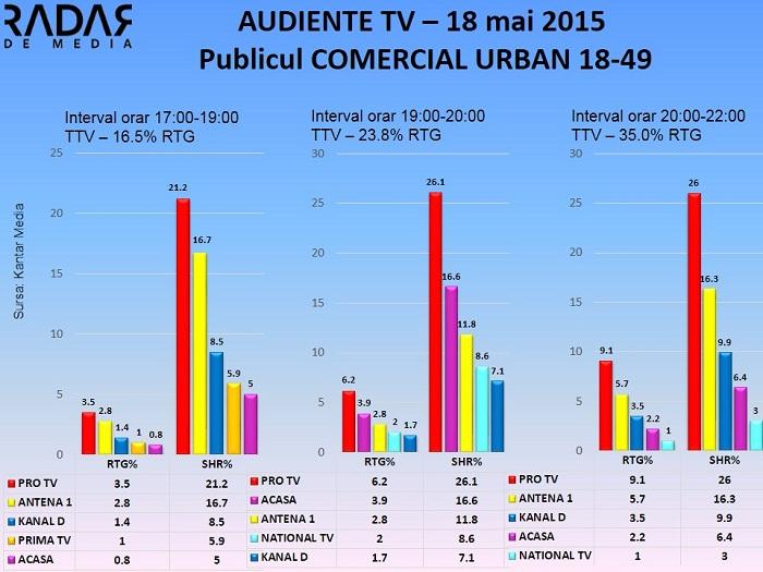 Audiente TV 18 mai - publicul comercial (2)