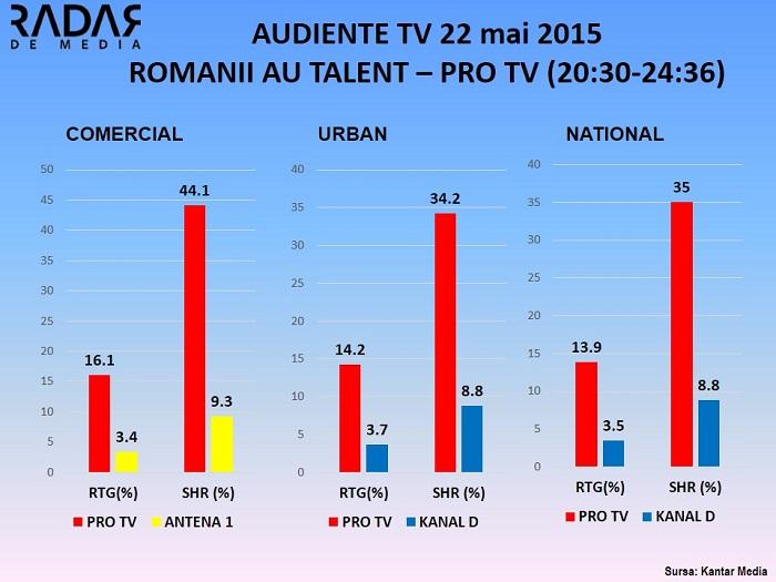 Audiente TV 22 mai 2015 ROMANII AU TALENT PRO TV