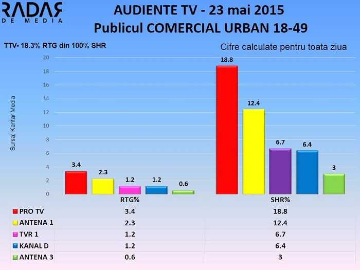 Audiente TV 23 mai 2015 - publicul comercial (2)