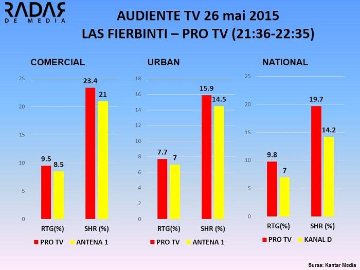 Audiente TV 26 mai 2015 - LAS FIERBINTI PRO TV