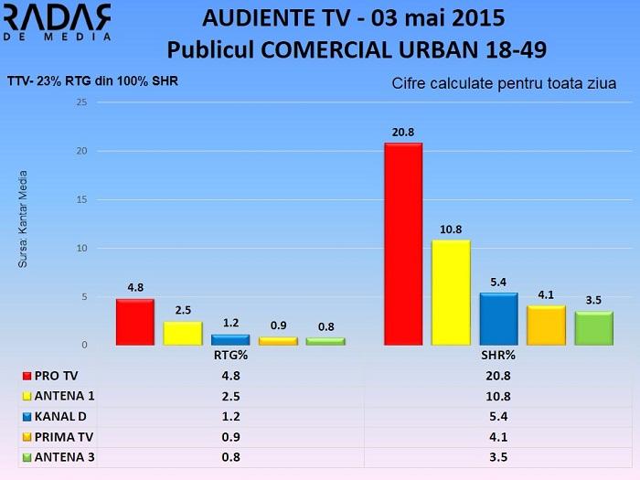 Audiente TV 3 mai 2015 - publicul comercial (2)