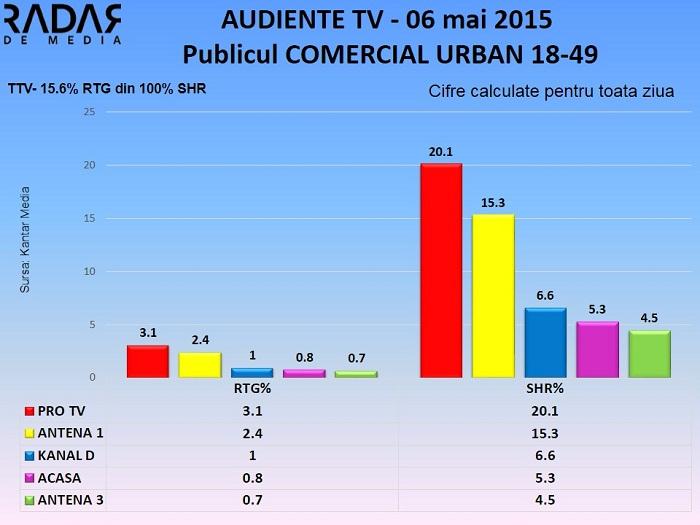 Audiente TV 6 mai 2015 - publicul comercial (1)