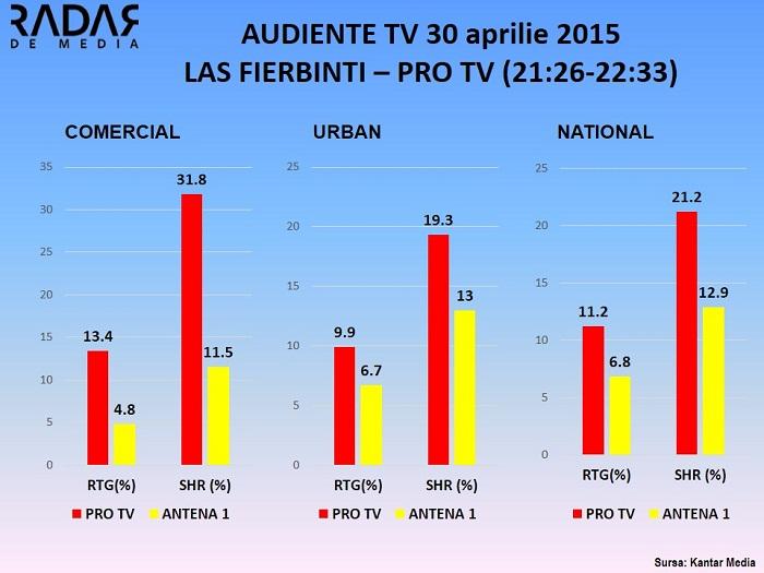 Audiente TV LAS FIERBINTI  30 aprilie 2015
