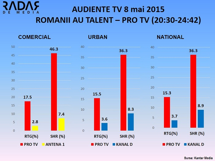 Audiente TV ROMANII AU TALENT PRO TV 8 MAI 2015