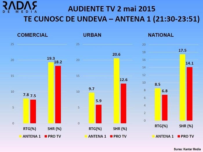 Audiente TV TE CUNOSC DE UNDEVA 2 MAI 2015