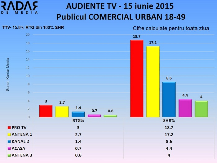 Audiente TV 15 iunie 2015 - publicul comercial (1)