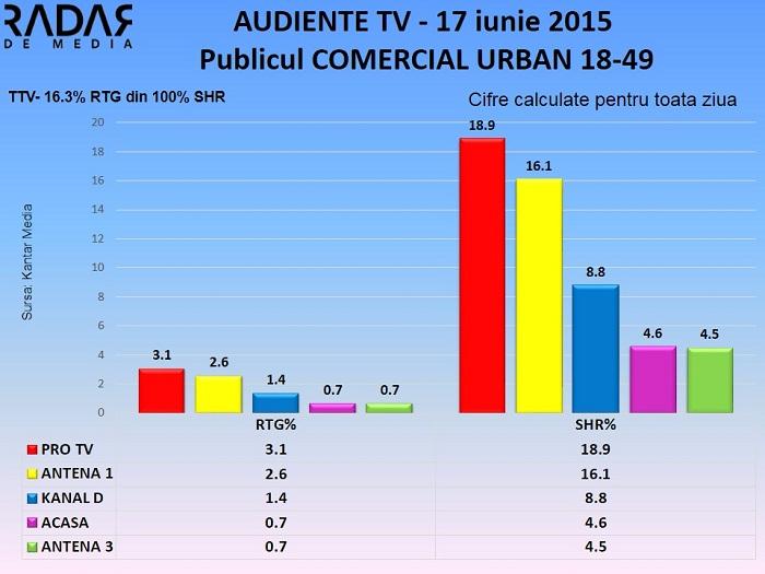 Audiente TV 17 iunie 2015 - publicul comercial (1)