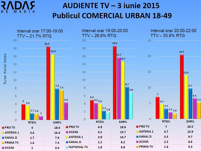 Audiente TV 3 iunie 2015 - publicul comercial (1)