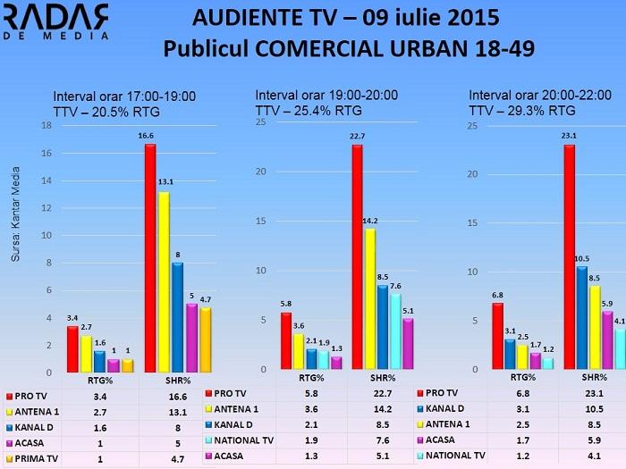 Audiente 9 iulie 2015 - publicul comercial (1)