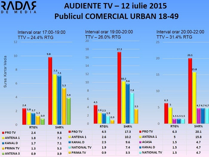 Audiente TV 12 iulie 2015 - publicul comercial (1)