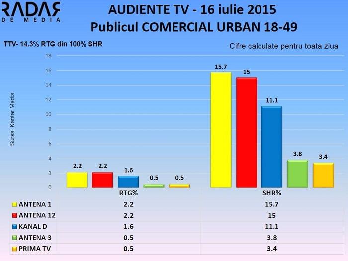 Audiente TV 16 iulie 2015 - publicul comercial 2