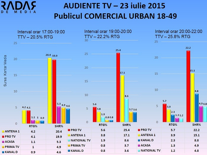 Audiente TV 23 iulie 2015 - publicul comercial (1)