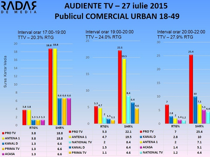 Audiente TV 27 iulie 2015 (2)