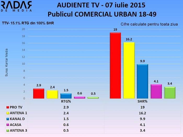 Audiente TV 7 iulie 2015 - publicul comercial (2)