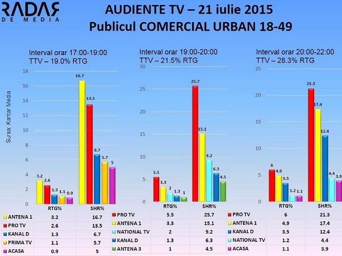 Audiente Tv 21 iulie 2015 - publicul comercial (1)