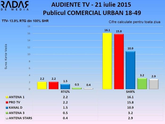 Audiente Tv 21 iulie 2015 - publicul comercial (2)