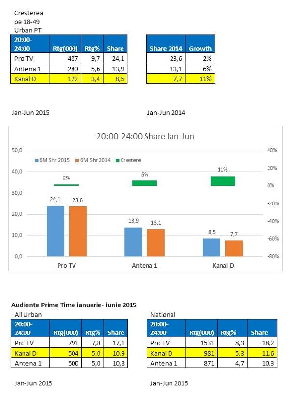 analiza audienta kanal d prime time 2015