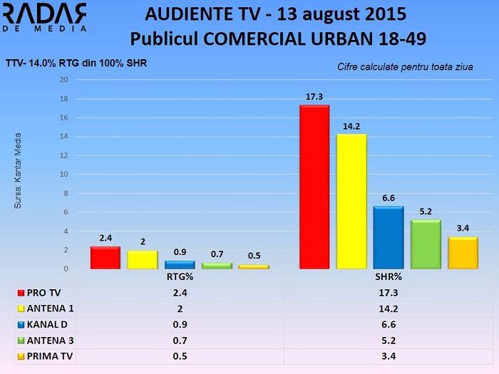 Audiente TV 13 august 2015  - publicul comercial (2)