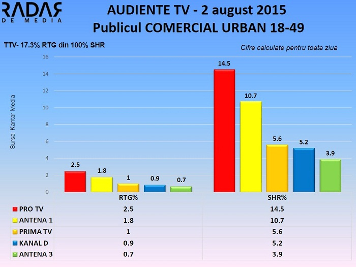 Audiente TV 2 august 2015 - publicul comercial (2)